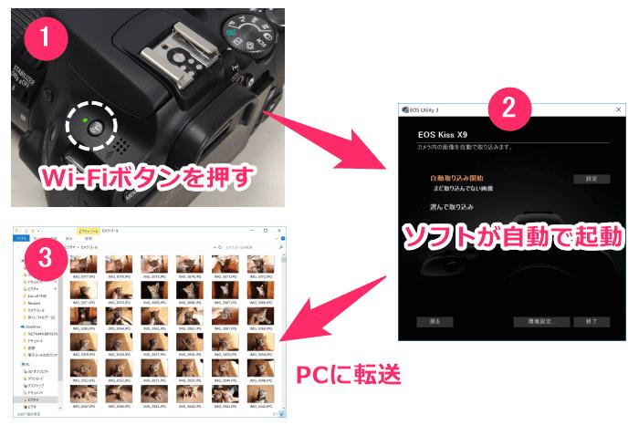 一眼レフカメラ、Canon EOS Kiss X9、画像をパソコンやスマホに簡単転送
