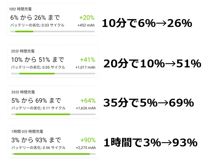 Quick Charge 3.0の充電時間結果、詳細は以下