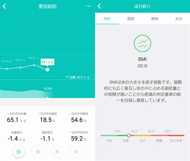 YUNMAI スマート体組成計、スマホアプリのグラフ