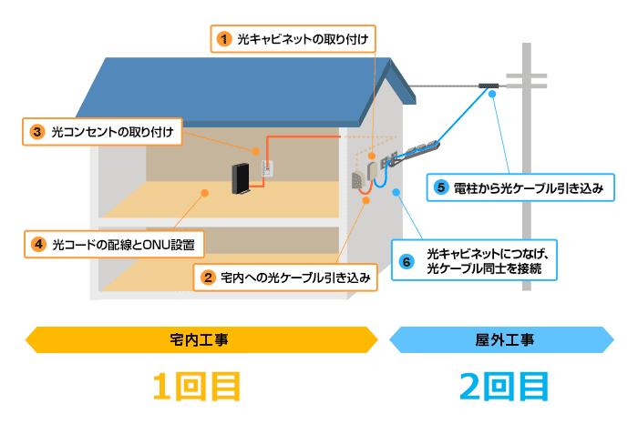 NURO光、宅内工事と屋外工事の内容