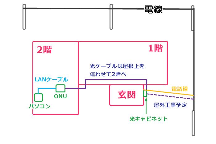 NURO光、宅内工事の内容を図で説明