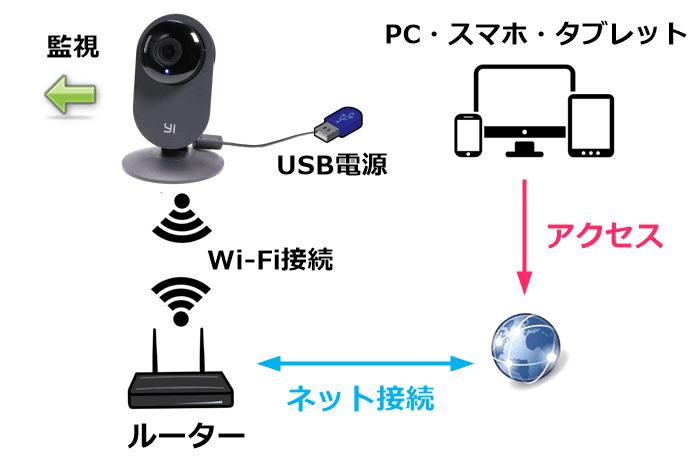 YI ホームカメラ、IPカメラの仕組み