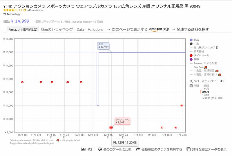 KeepaでAmazonの価格変動を確認する