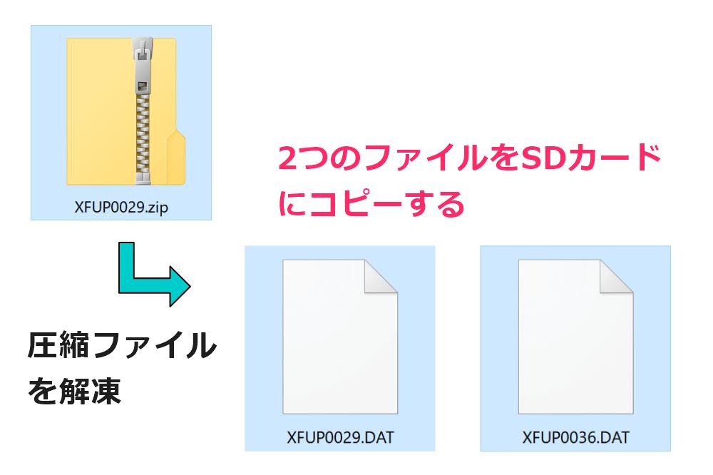 富士フィルム 交換レンズのファームウェアファイルを解凍する