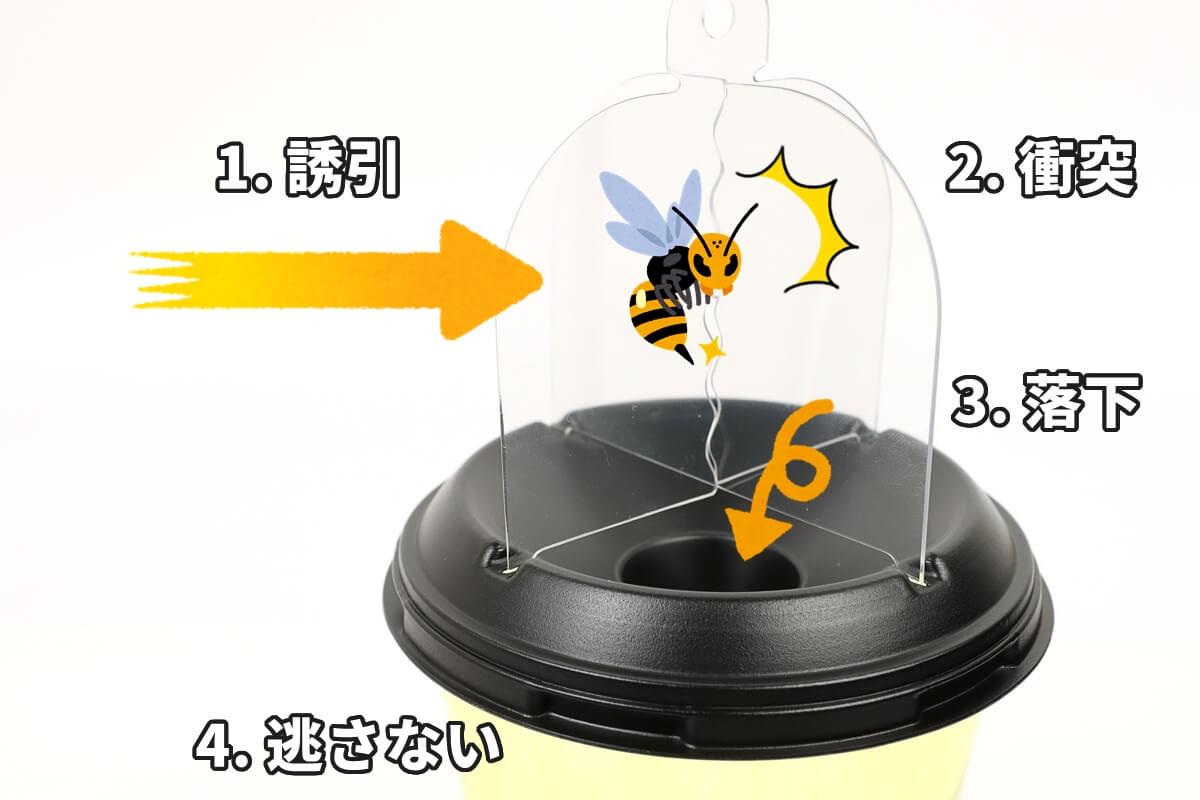 フマキラー 超ハチ激取れの仕組み